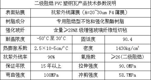 合成树脂瓦,PVC塑钢瓦,防腐瓦